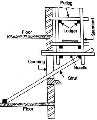 Type of scaffolding used in construction-Cantilever scaffolding