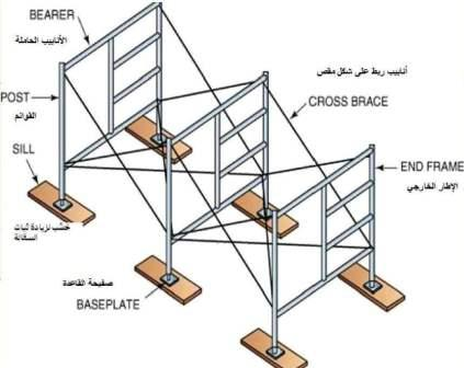 Type of scaffolding used in construction-Frame and brace scaffolding