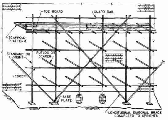 Type of scaffolding used in construction-Single scaffolding